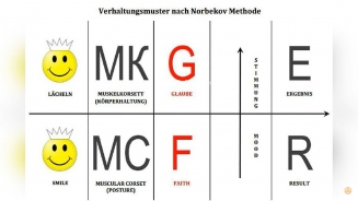 Grundprinzip der Norbekov Methode